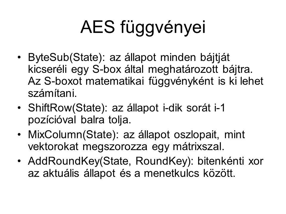 AES függvényei