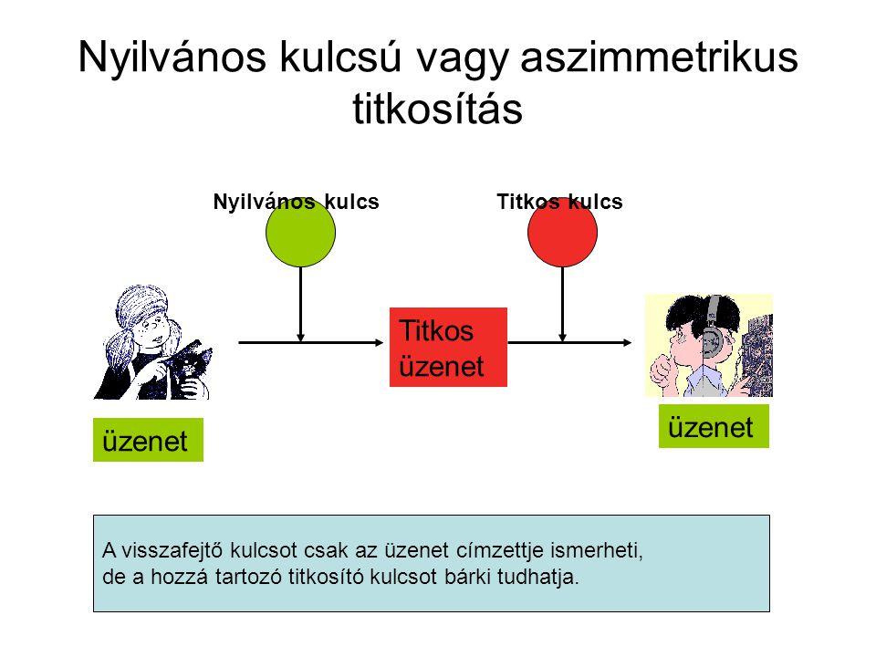 Nyilvános kulcsú vagy aszimmetrikus titkosítás