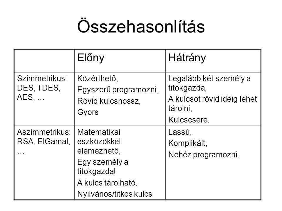Összehasonlítás Előny Hátrány Szimmetrikus: DES, TDES, AES, …