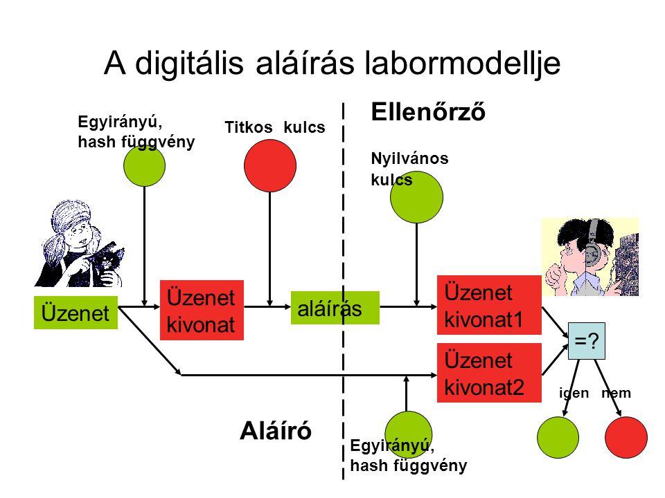 A digitális aláírás labormodellje