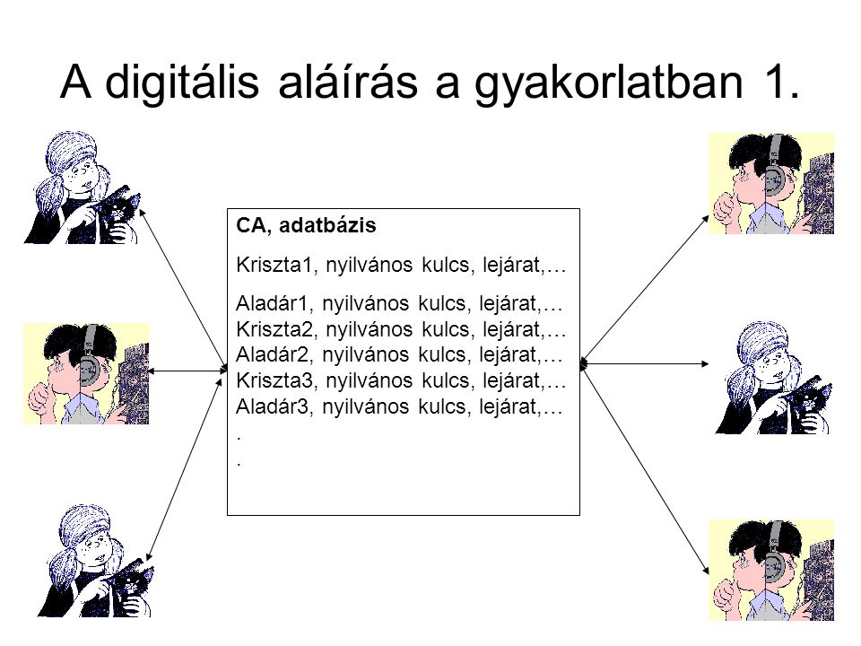 A digitális aláírás a gyakorlatban 1.