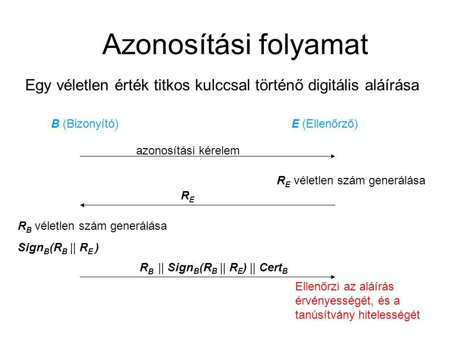 Azonosítási folyamat Egy véletlen érték titkos kulccsal történő digitális aláírása. B (Bizonyító) E (Ellenőrző)