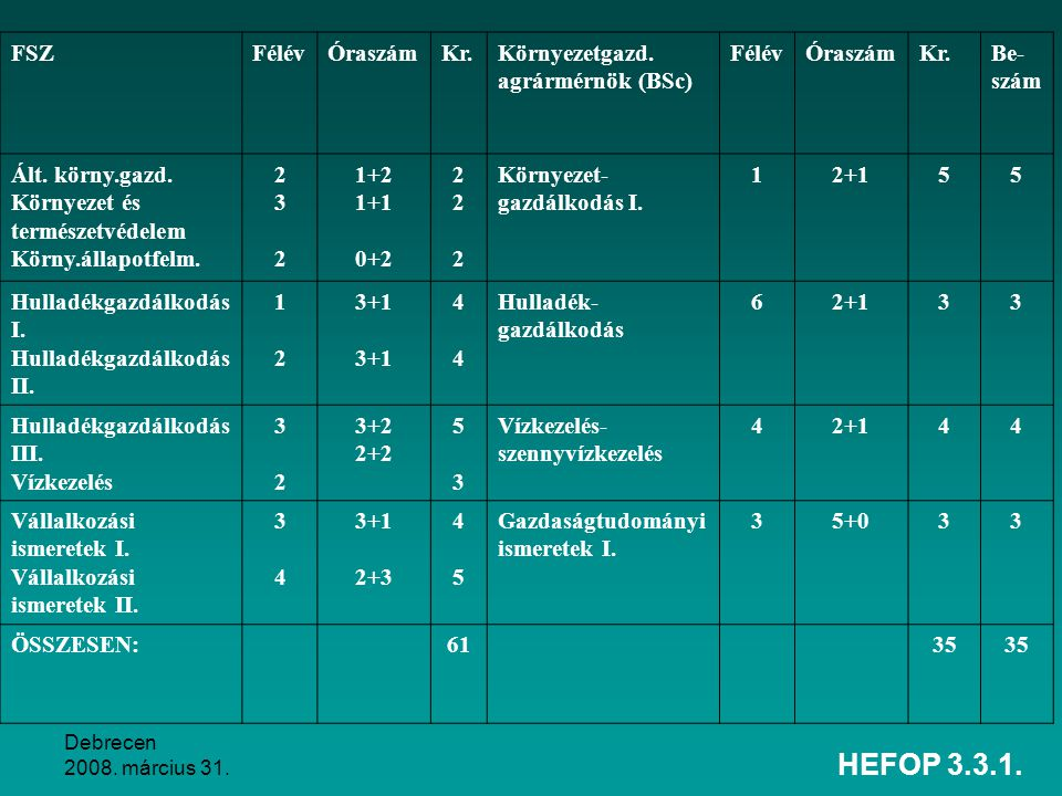 HEFOP 3.3.1. FSZ Félév Óraszám Kr. Környezetgazd. agrármérnök (BSc)