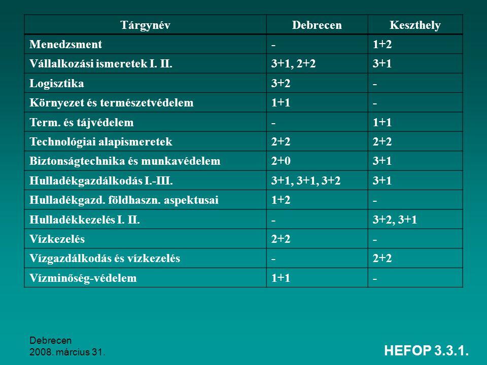 HEFOP 3.3.1. Tárgynév Debrecen Keszthely Menedzsment - 1+2