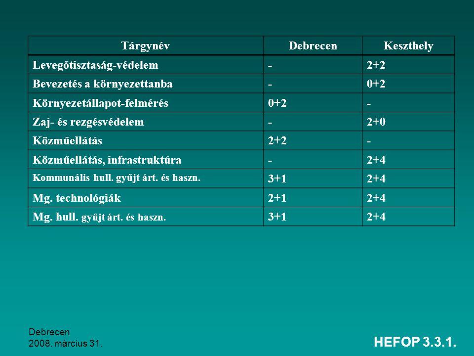 HEFOP 3.3.1. Tárgynév Debrecen Keszthely Levegőtisztaság-védelem - 2+2