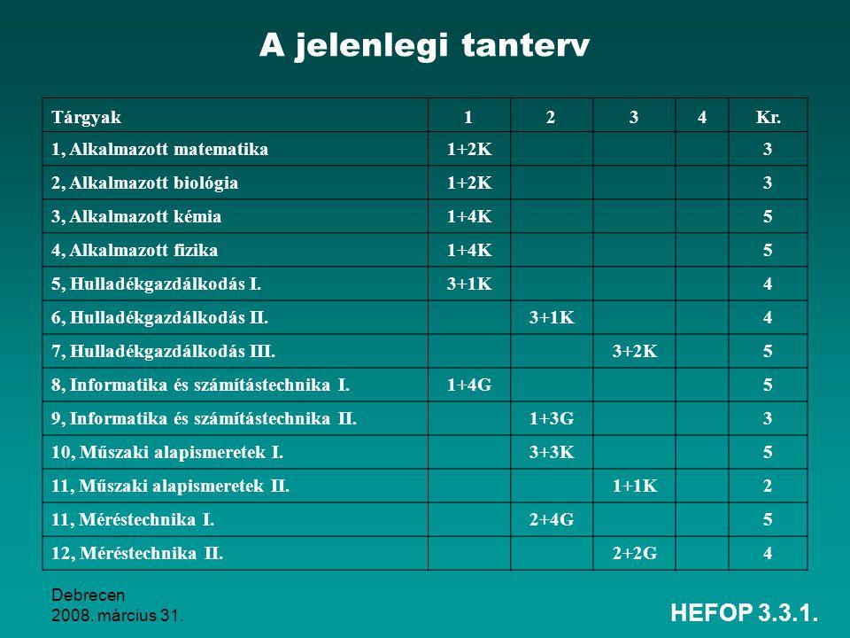 A jelenlegi tanterv HEFOP 3.3.1. Tárgyak 1 2 3 4 Kr.