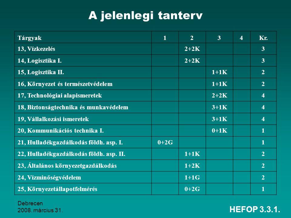 A jelenlegi tanterv HEFOP 3.3.1. Tárgyak 1 2 3 4 Kr. 13, Vízkezelés