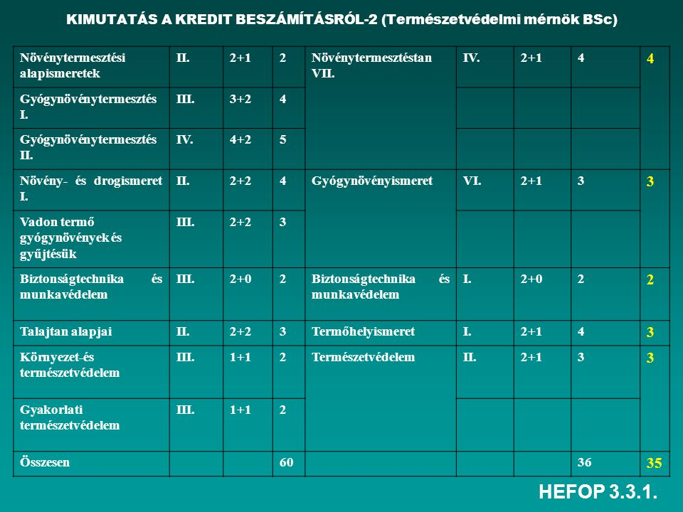 KIMUTATÁS A KREDIT BESZÁMÍTÁSRÓL-2 (Természetvédelmi mérnök BSc)