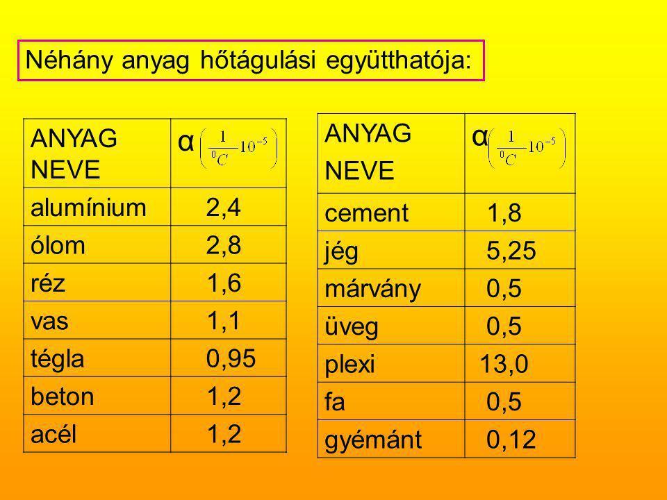 α α Néhány anyag hőtágulási együtthatója: ANYAG NEVE cement 1,8 jég