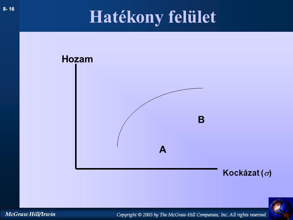 Hatékony felület Hozam B A Kockázat (s)
