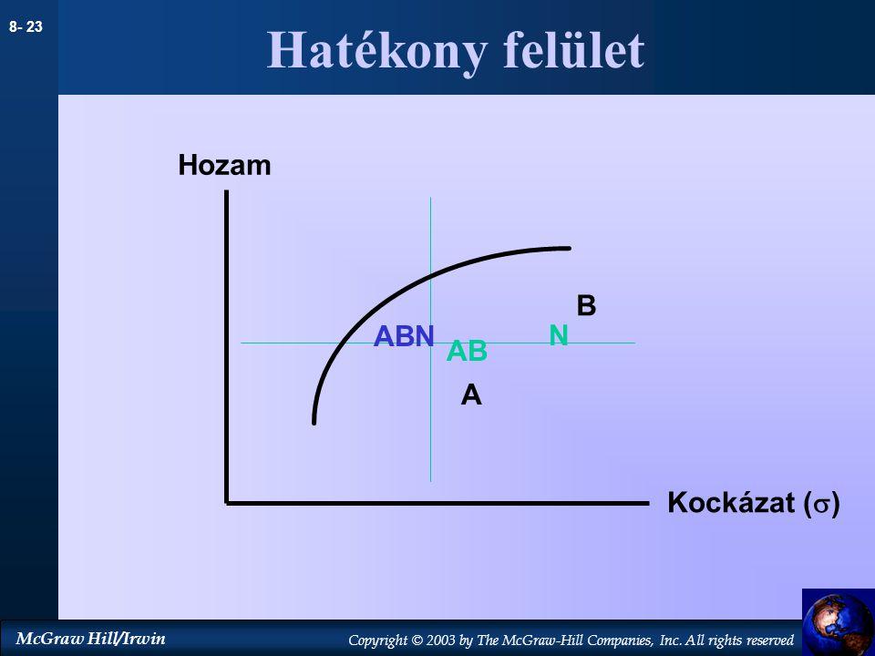Hatékony felület Hozam B ABN N AB A Kockázat ()
