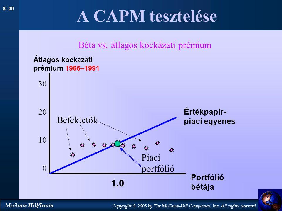 Béta vs. átlagos kockázati prémium