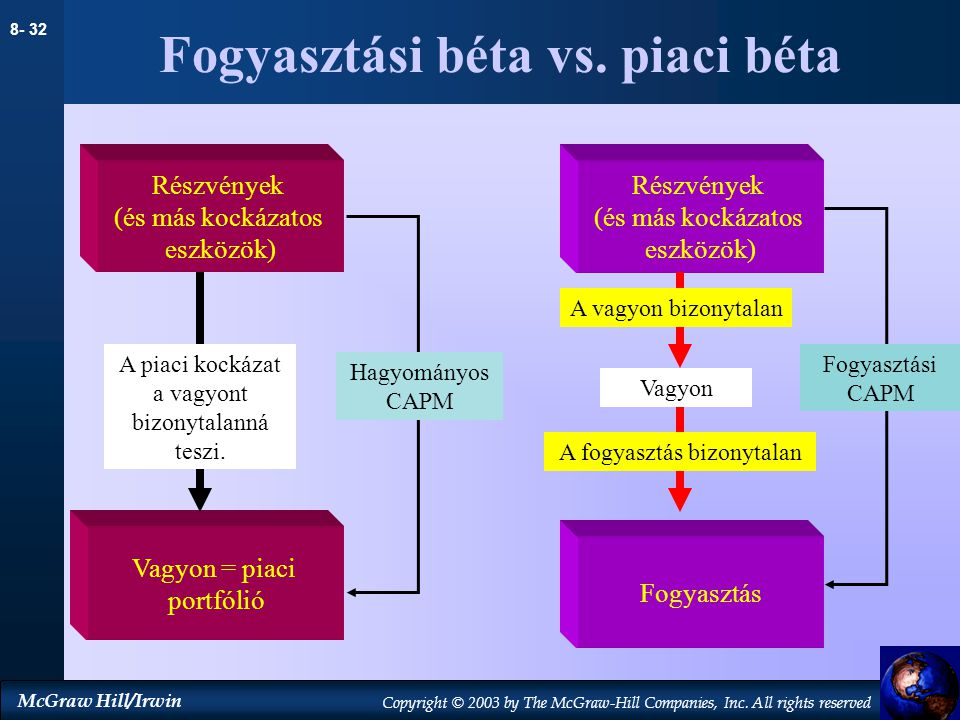 Fogyasztási béta vs. piaci béta