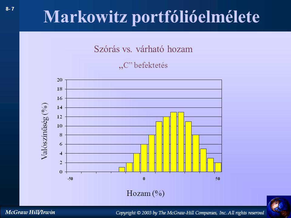 Markowitz portfólióelmélete