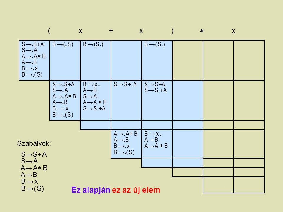 ( x + x )  x Ez alapján ez az új elem Szabályok: S→S+ A S→ A A→ A B
