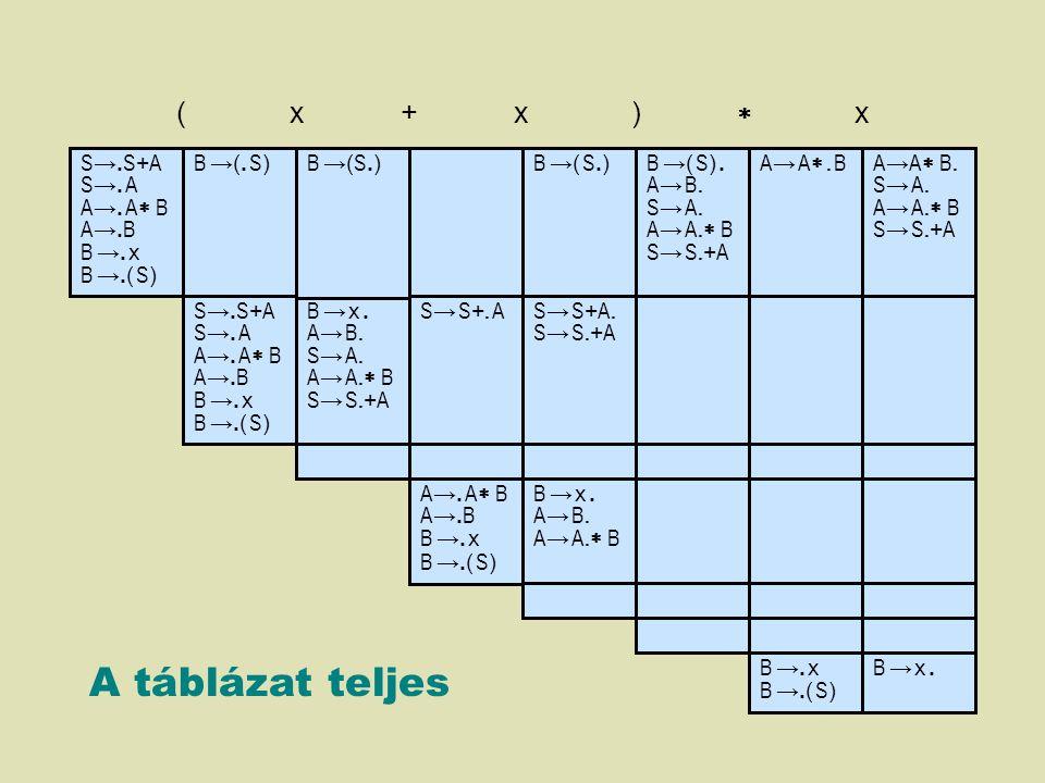 A táblázat teljes ( x + x )  x S→.S+A S→. A A→. A B A→.B B →. x