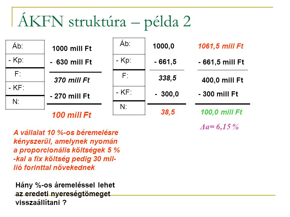 ÁKFN struktúra – példa 2 Δa= 6,15 % Áb: - Kp: F: KF: N: Áb: - Kp: F: