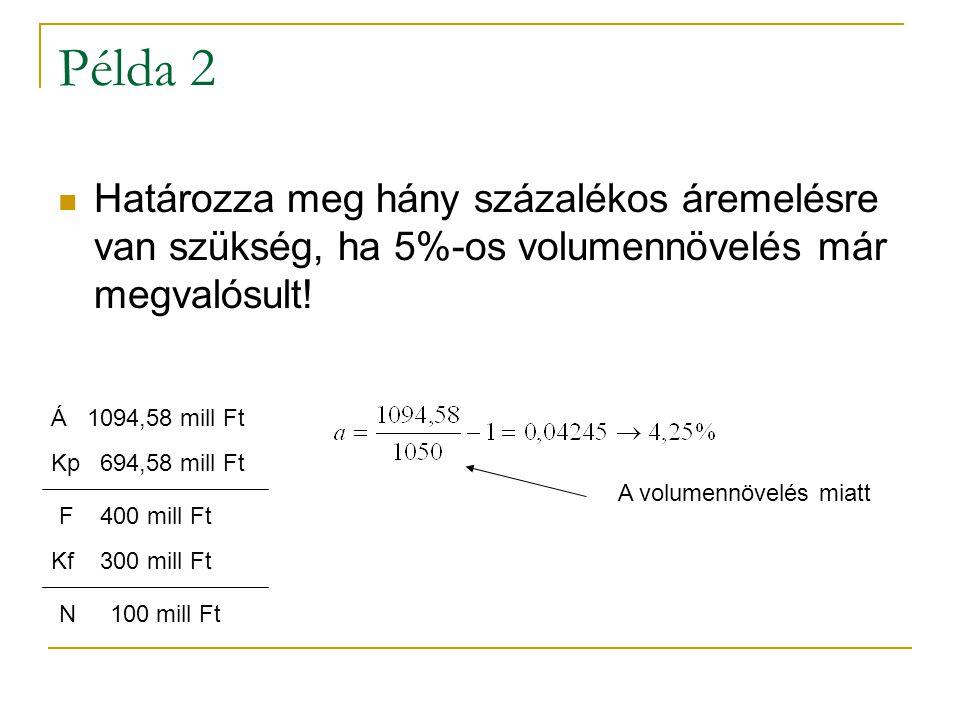 Példa 2 Határozza meg hány százalékos áremelésre van szükség, ha 5%-os volumennövelés már megvalósult!