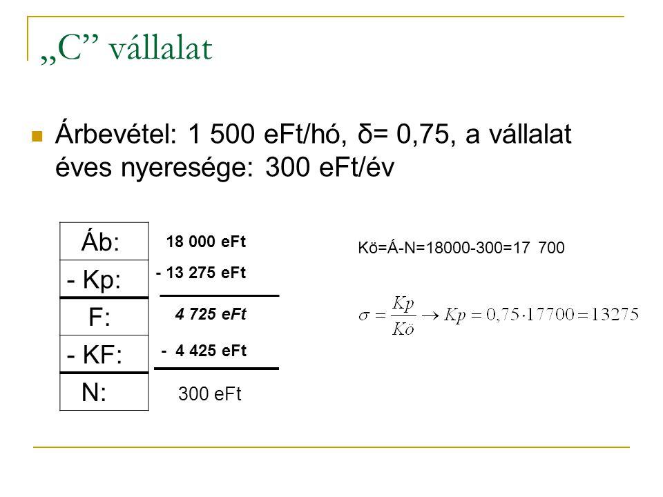 """""""C vállalat Árbevétel: 1 500 eFt/hó, δ= 0,75, a vállalat éves nyeresége: 300 eFt/év. Áb: - Kp: F:"""