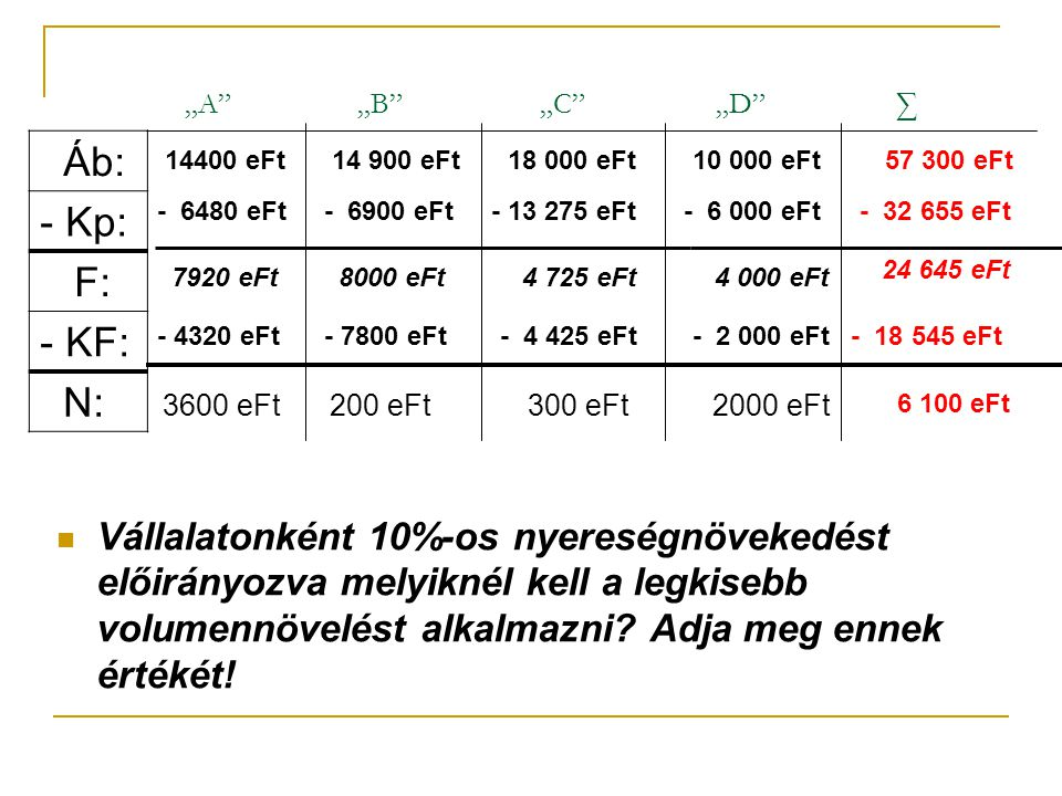 """A ""B ""C ""D ∑ Áb: - Kp: F: KF: N: 14400 eFt. 14 900 eFt."