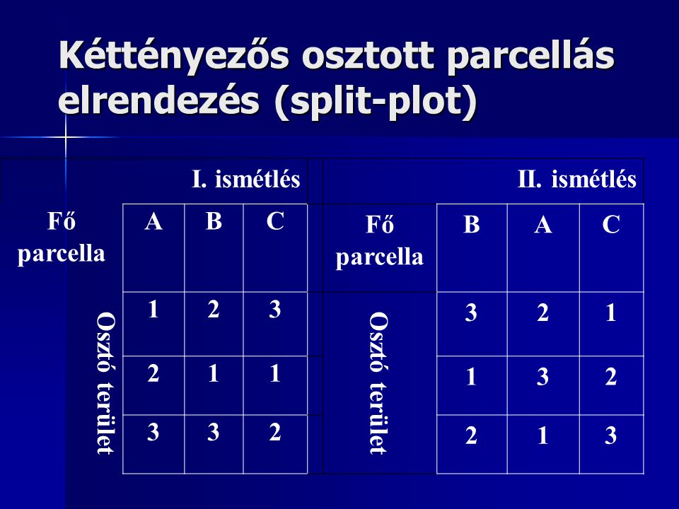 Kéttényezős osztott parcellás elrendezés (split-plot)
