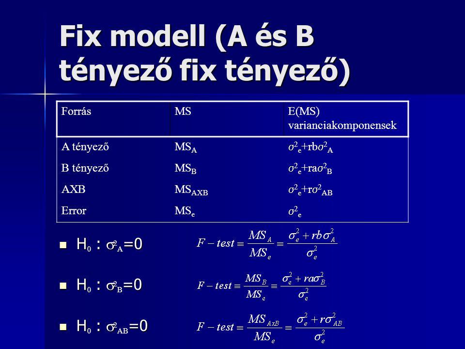 Fix modell (A és B tényező fix tényező)