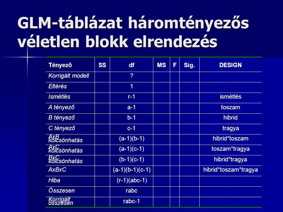 GLM-táblázat háromtényezős véletlen blokk elrendezés