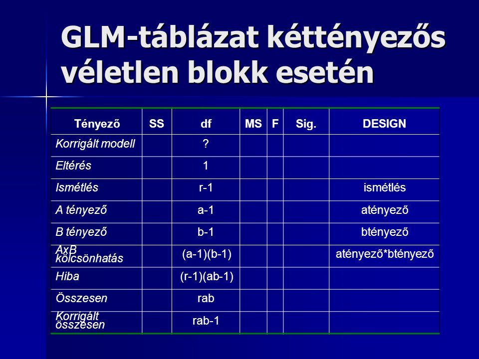 GLM-táblázat kéttényezős véletlen blokk esetén
