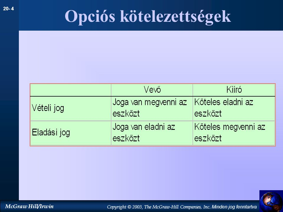 Opciós kötelezettségek