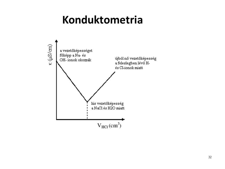 Konduktometria 32