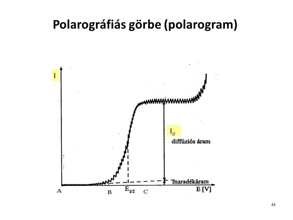 Polarográfiás görbe (polarogram)