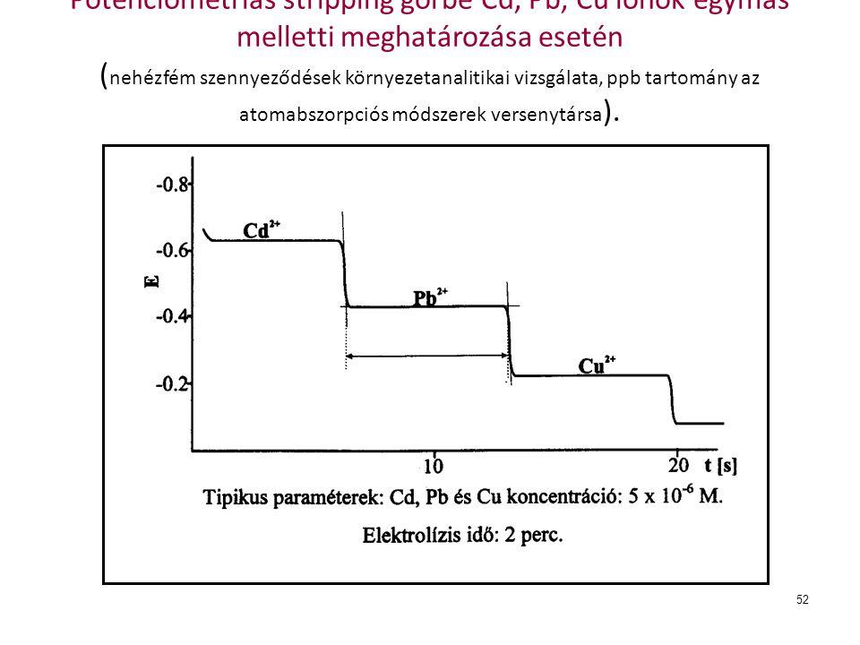 Potenciometriás stripping görbe Cd, Pb, Cu ionok egymás melletti meghatározása esetén (nehézfém szennyeződések környezetanalitikai vizsgálata, ppb tartomány az atomabszorpciós módszerek versenytársa).