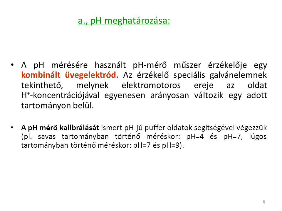 a., pH meghatározása: