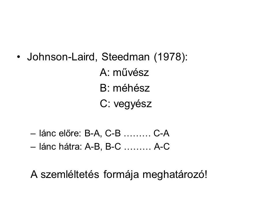 Johnson-Laird, Steedman (1978): A: művész B: méhész C: vegyész