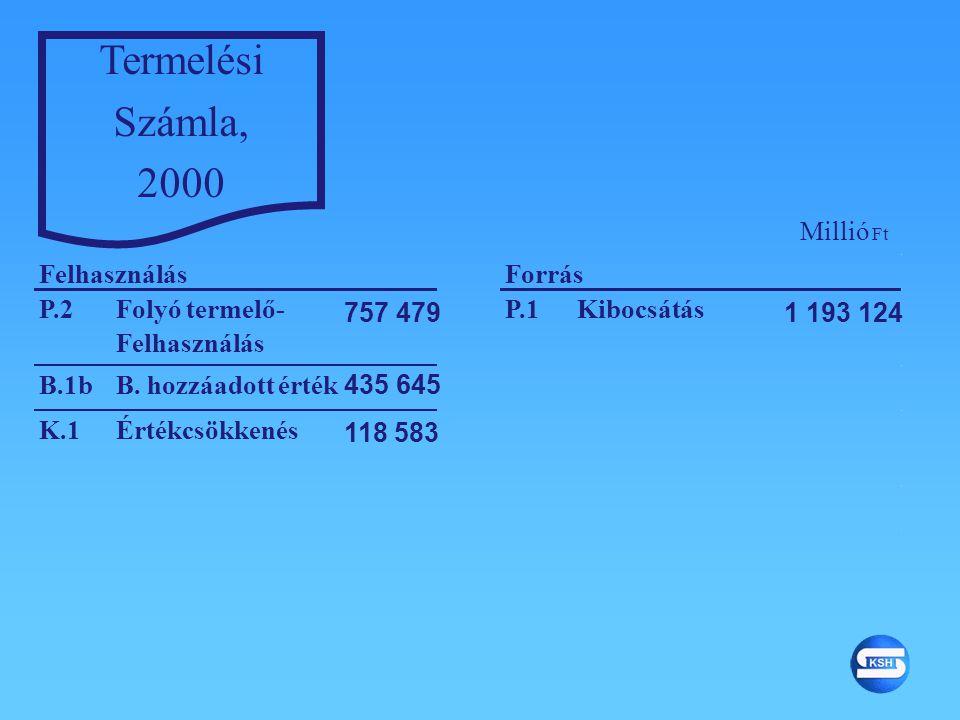 Termelési Számla, 2000 Millió Ft Felhasználás Forrás P.2