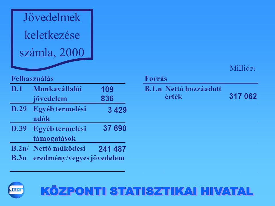KÖZPONTI STATISZTIKAI HIVATAL