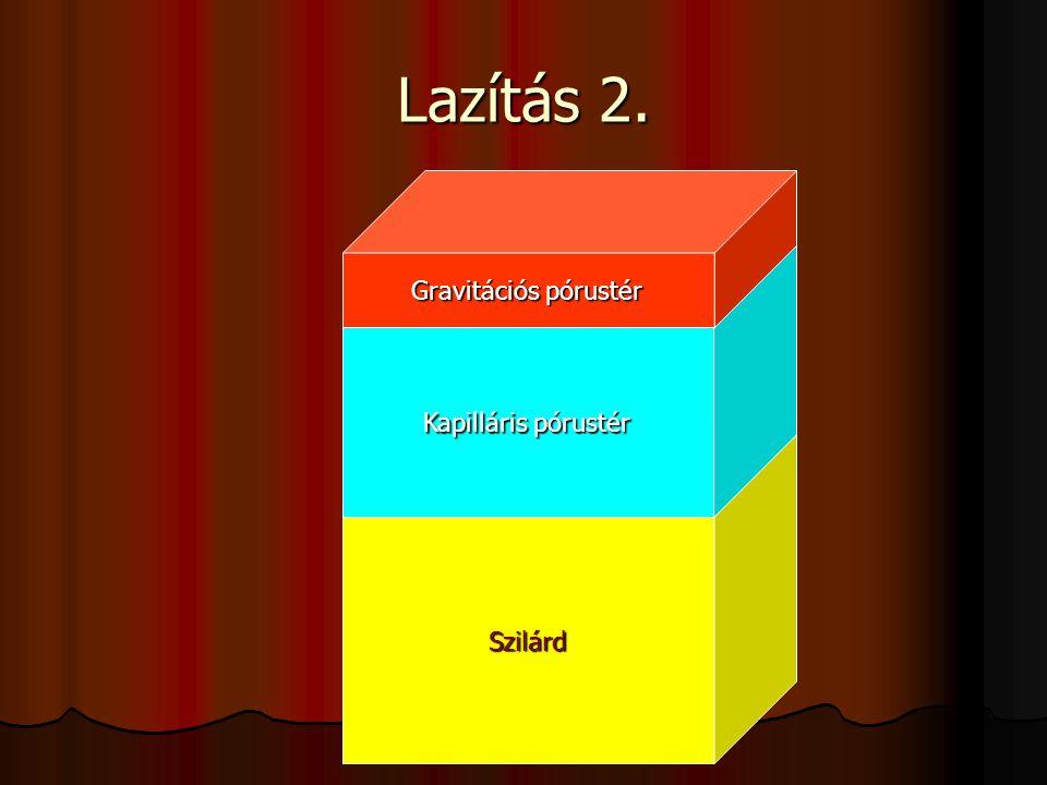 Lazítás 2. Gravitációs pórustér Kapilláris pórustér Szilárd