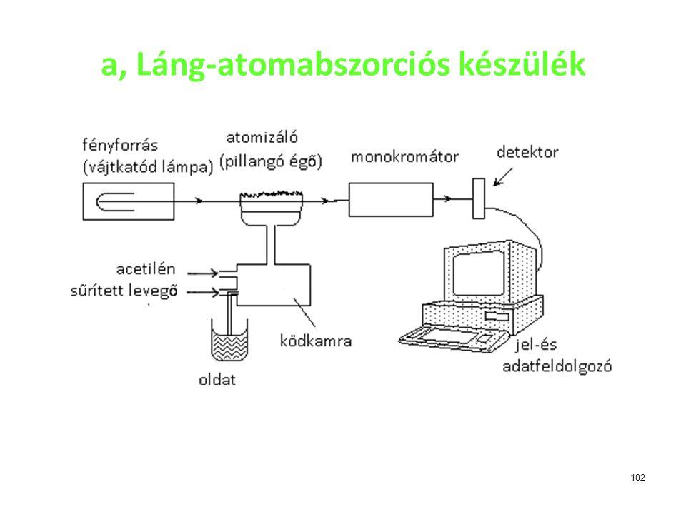 a, Láng-atomabszorciós készülék