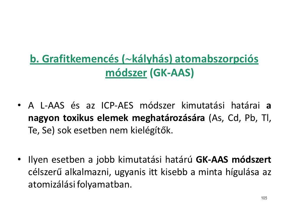 b. Grafitkemencés (kályhás) atomabszorpciós módszer (GK-AAS)