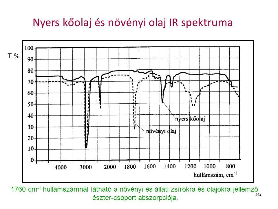 Nyers kőolaj és növényi olaj IR spektruma
