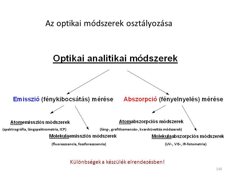 Az optikai módszerek osztályozása