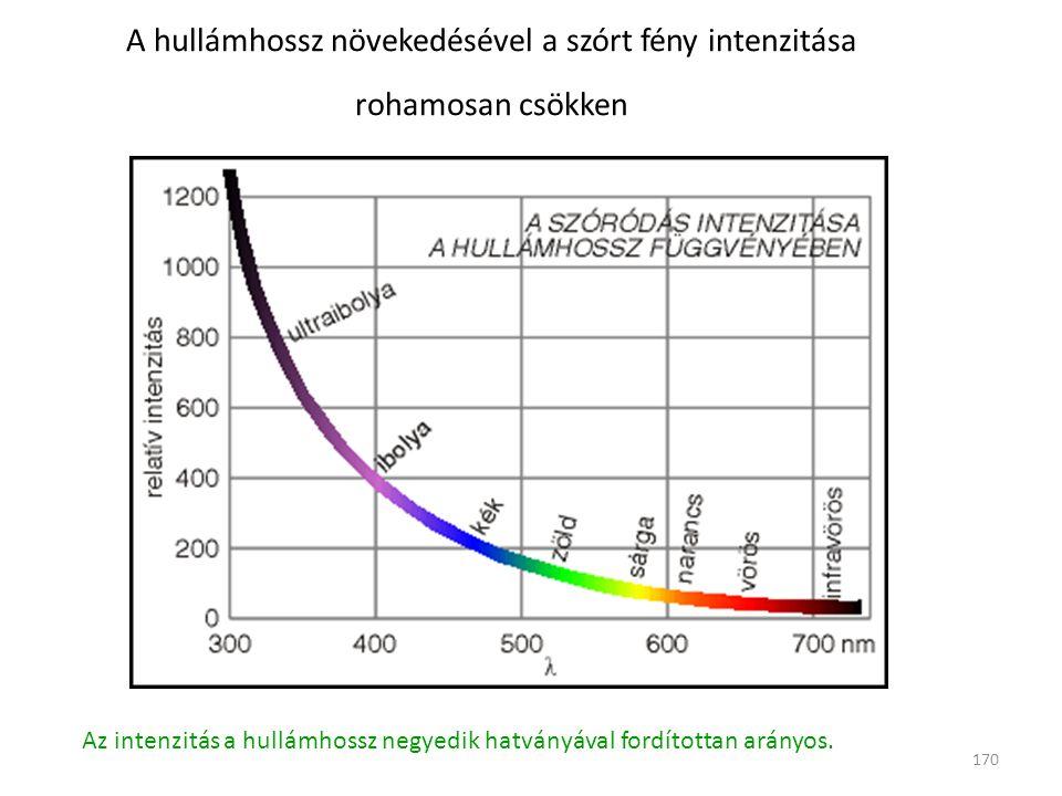 A hullámhossz növekedésével a szórt fény intenzitása rohamosan csökken