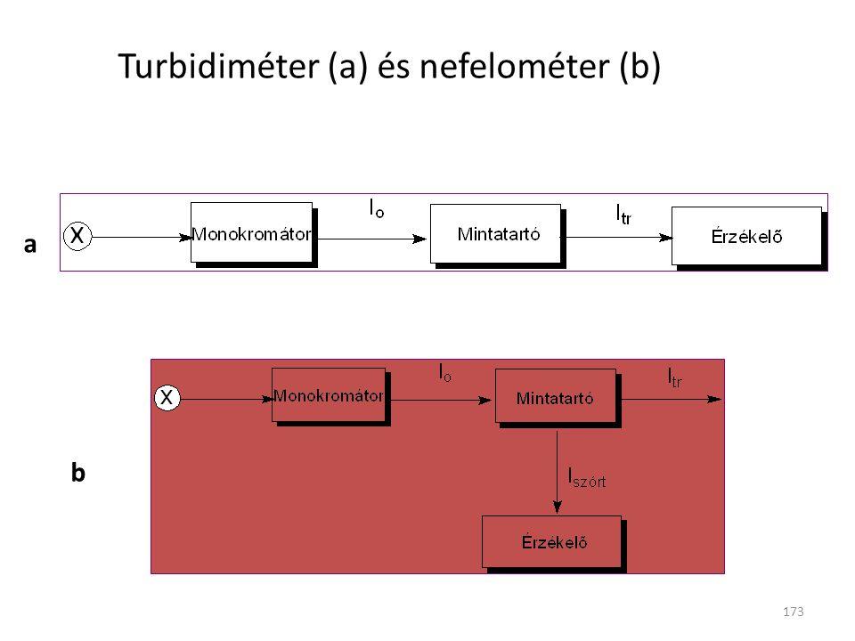 Turbidiméter (a) és nefelométer (b)