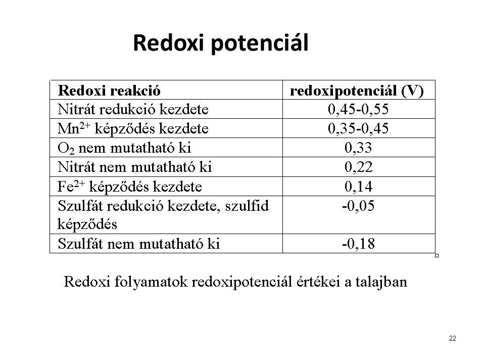 Redoxi potenciál 22