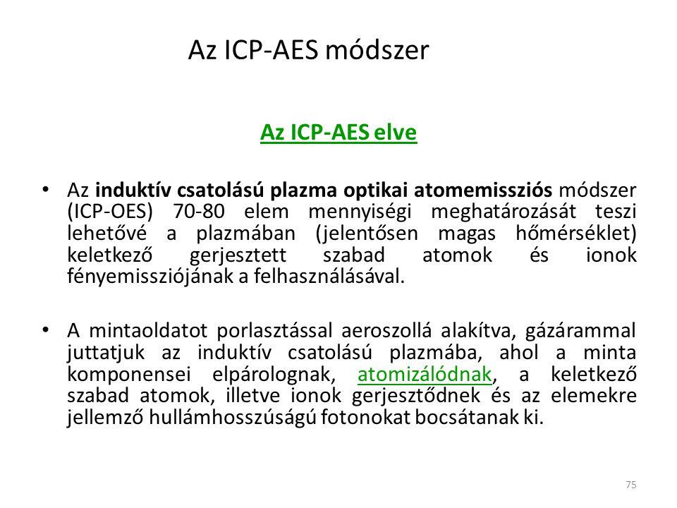 Az ICP-AES módszer Az ICP-AES elve
