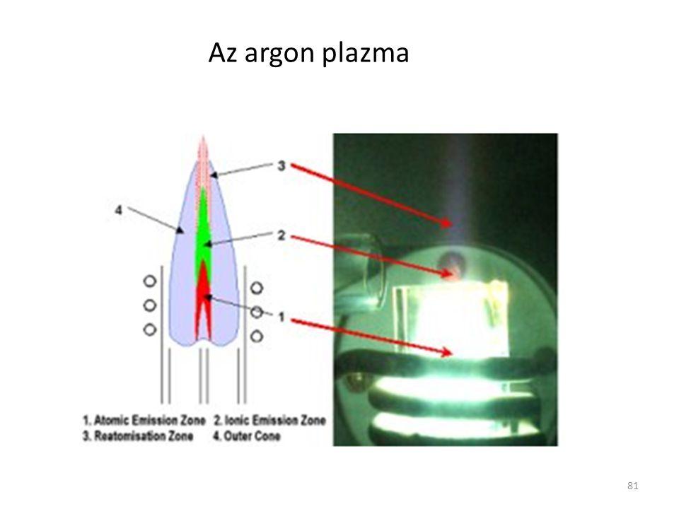 Az argon plazma 81