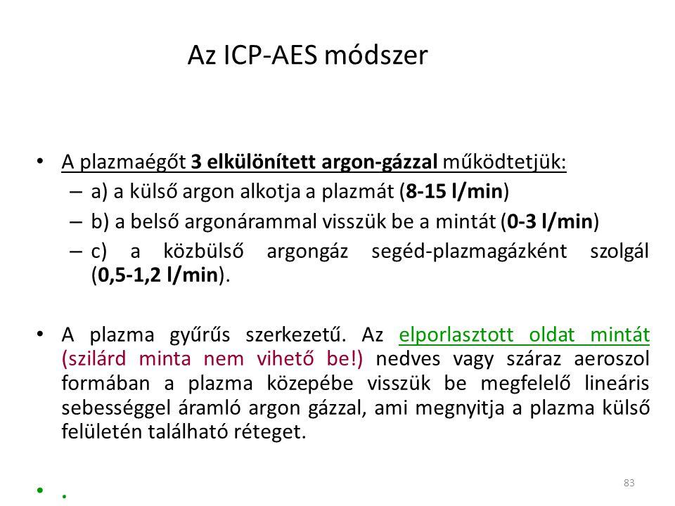 Az ICP-AES módszer A plazmaégőt 3 elkülönített argon-gázzal működtetjük: a) a külső argon alkotja a plazmát (8-15 l/min)