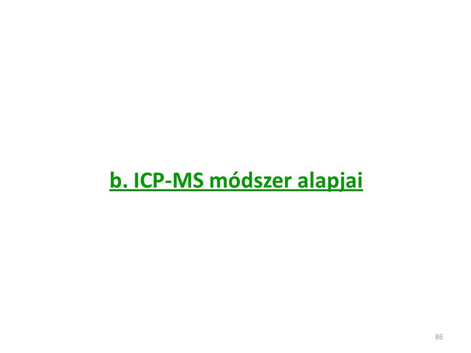 b. ICP-MS módszer alapjai