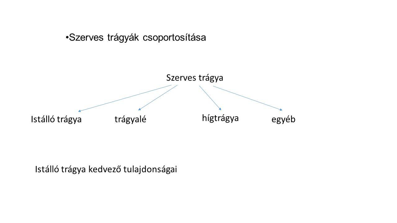 Szerves trágyák csoportosítása