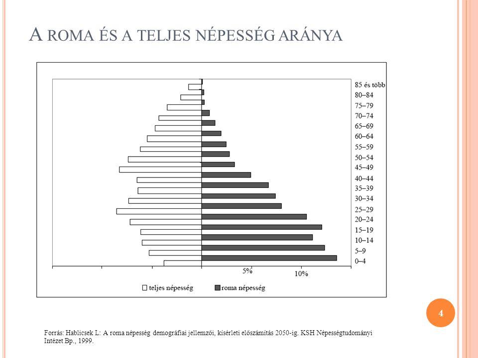 A roma és a teljes népesség aránya